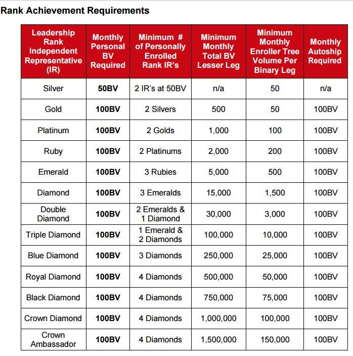 Avis Valentus plan de compensation 2