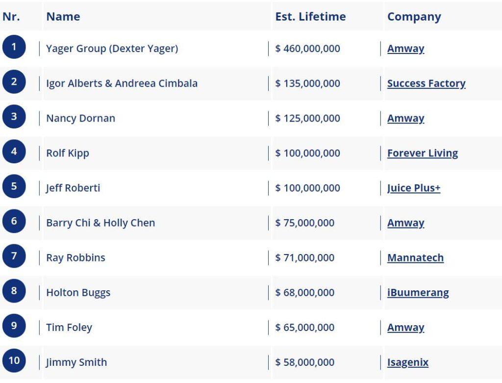 TOP 50 Revenus MLM de 1 à 10